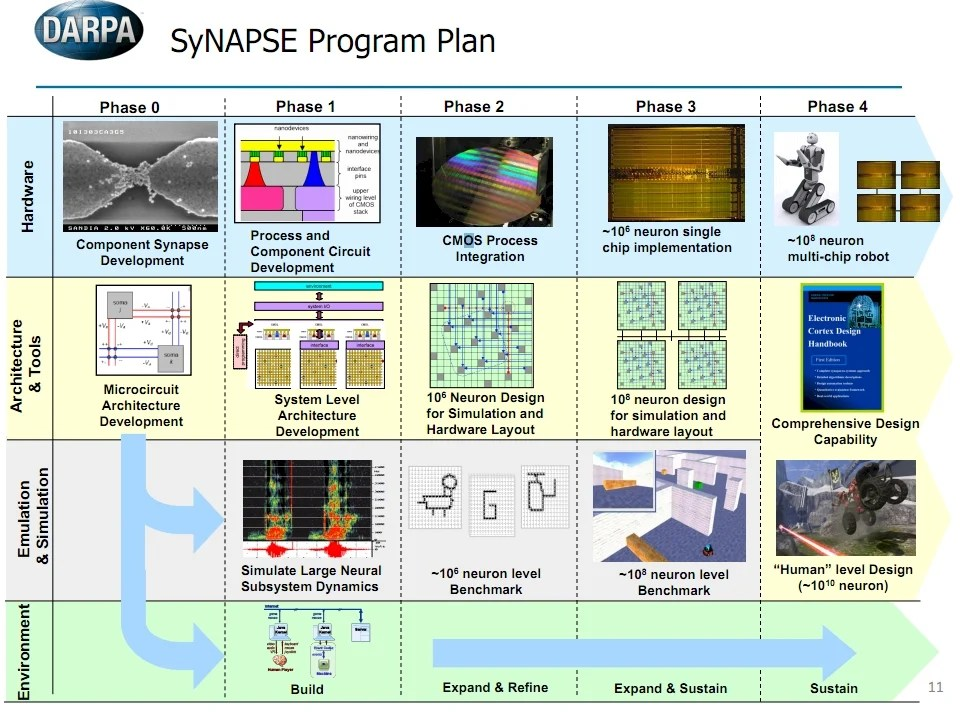 DARPA Synapse project roadmap