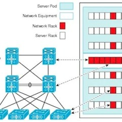 3 Tier Internet Architecture Diagram Ear Pinna No More Tiers For Flatter Networks The Register Cisco S Hierarchical Networking Model Network Three