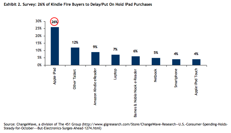 Amazon's Kindle Fire burns iPad momentum • The Register