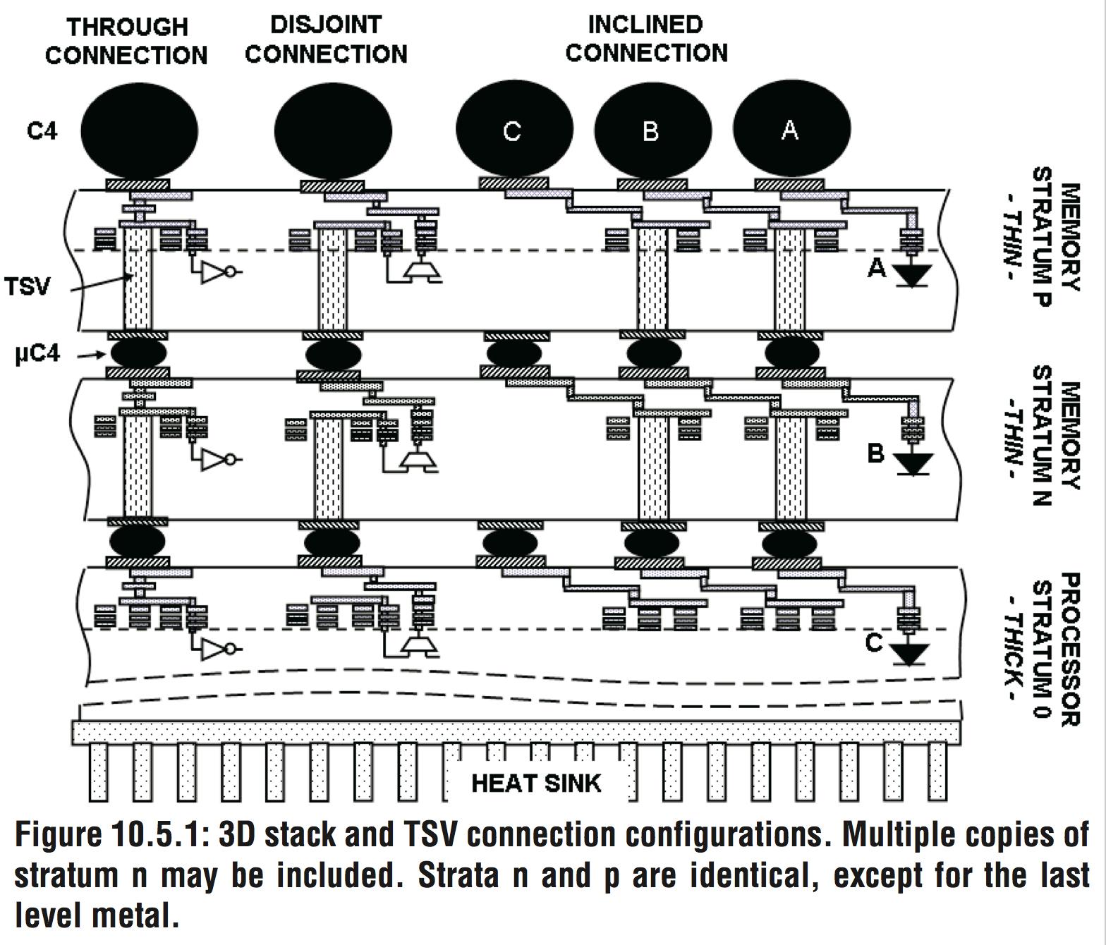3d Processor Memory Mashups Take Center Stage The Register