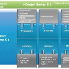 Vmware Virtual Server Diagram 5 Wire Thermostat Wiring Kills Vram Memory Tax With Vsphere 1 Virt