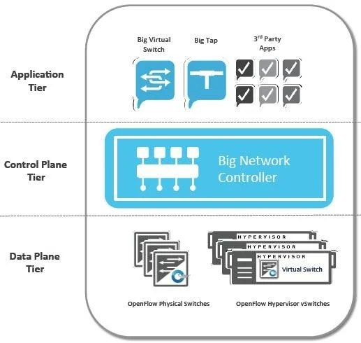 hyper v network diagram meyer snow plow wiring e47 software defined networking works up a head of steam • the register
