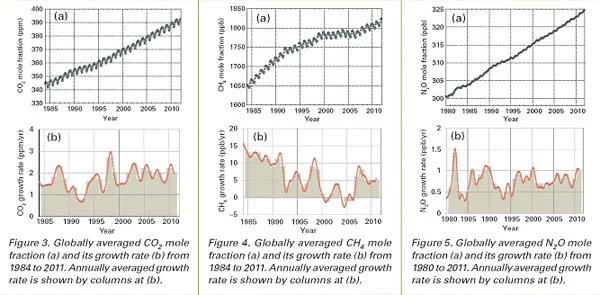 WHO Greenhouse Gas Bulletin report graph