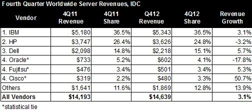 Pricey mainframes, hyperscale boxes boost Q4 server sales