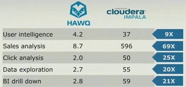 Hawq outruns Cloudera's Impala on SQL queries – at least when EMC runs the tests