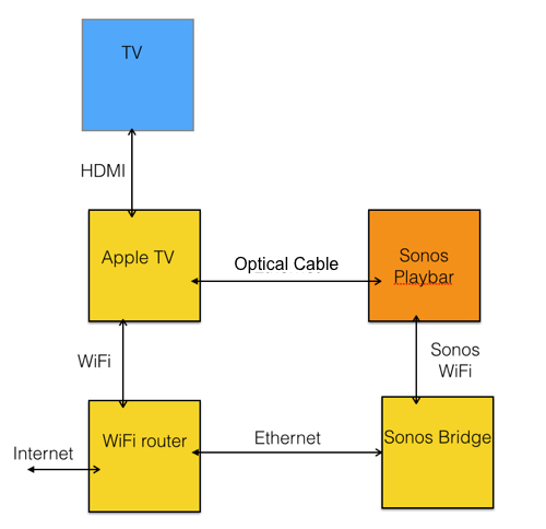 Sonos Connect Setup Diagram View Diagram