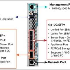 Cisco Ucs Diagram Sequence And Collaboration To Reveal For Small Businesses  The Register