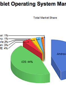 Pie chart showing figures for different mobile os versions also surfing the web from android we knew it  sorry ios fanbois rh theregister