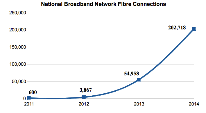 NBN Co reports fibre traction and Telstra action • The