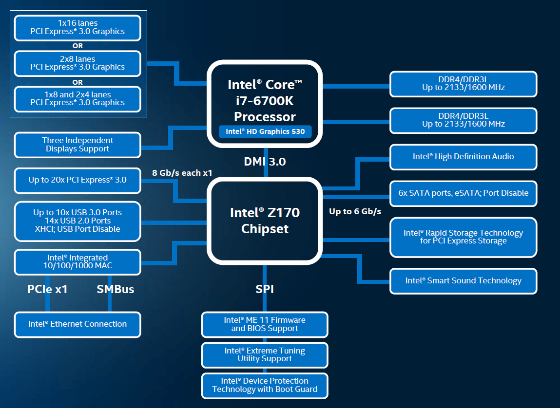 hight resolution of block diagram the new skylake core and its chipset