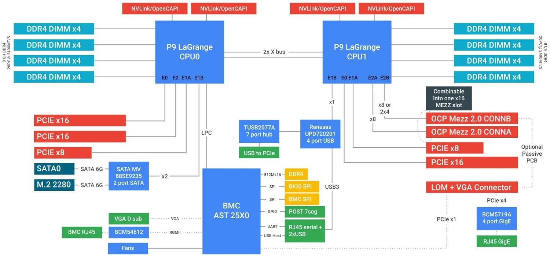 block diagram google [ 1500 x 699 Pixel ]
