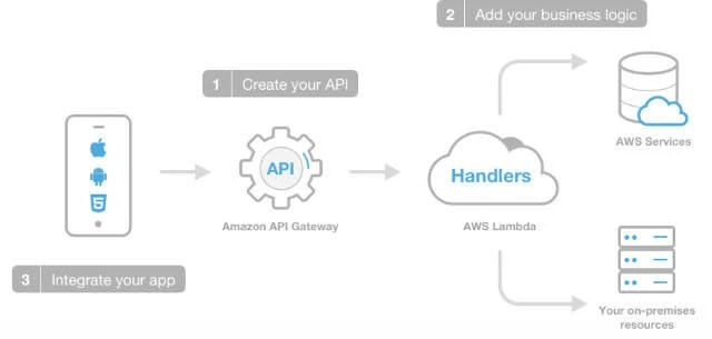 AWS: We're gonna make mobile apps great again with Lambda