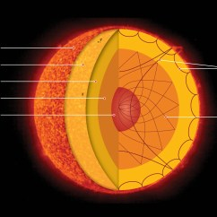 Layers Of The Sun Diagram Energy Transfer For Middle School 39s Core In A Real Spin But You Wouldn 39t Know Just By
