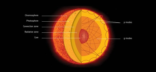 small resolution of sun s core in a real spin but you wouldn t know just by looking at sun path diagram real sun diagram