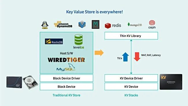 Samsung_KV_Stack_diagram