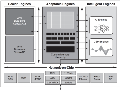 small resolution of block diagram of xilinx versal family