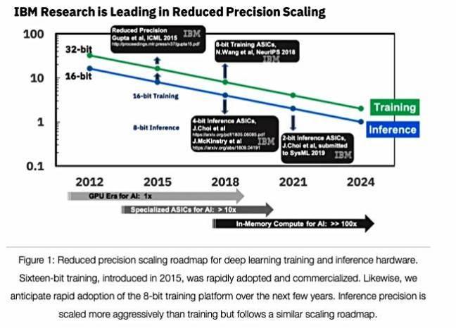 IoT Technology: IBM_low_precision_AI_ASICs