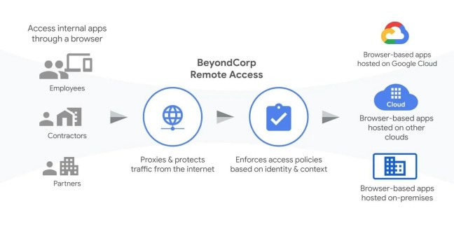 Google's BeyondCorp Web Application Remote Access Tool