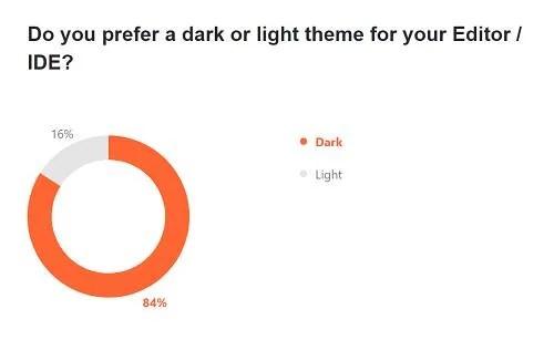Dark all the way: 84% prefer a dark theme for their IDE