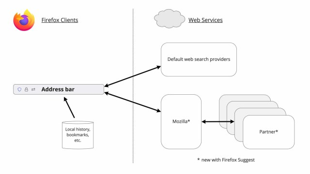 Firefox Suggest data flow, showing how data now flows to Mozilla and its partners as well as the search engine