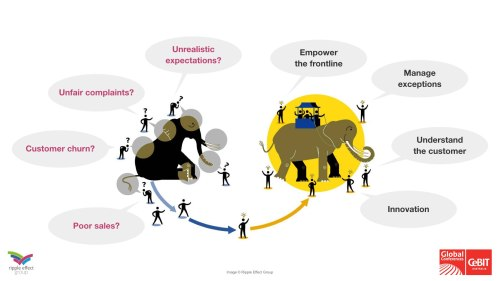 CeBIT May 2015 - The elephant in the room