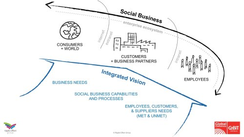 CeBIT May 2015 - Social Business definition