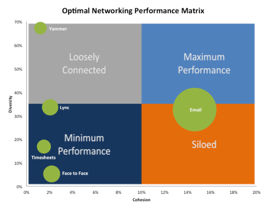 Optimal networking performance matrix