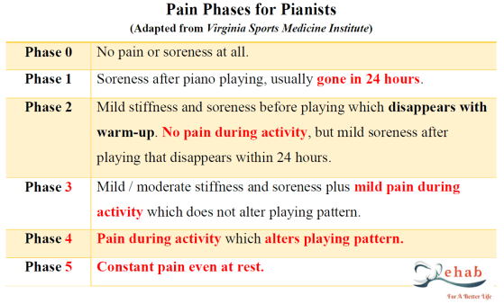 pianist injuries