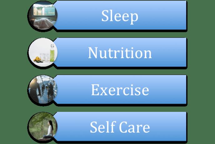 pain check box, sleep, nutrition, exercise, self care, chronic pain, rehabilitation, back ache, stiff