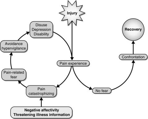 fear pain diagram 2.jpg