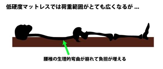 仰臥位:低硬度マットレス