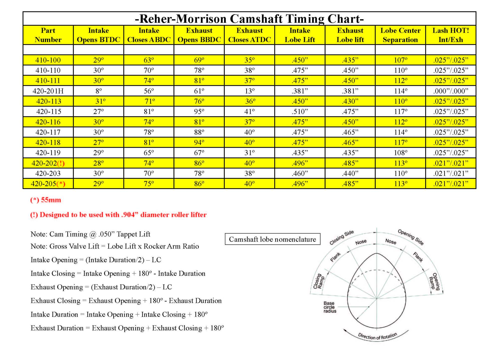 hight resolution of camshafttimingchart