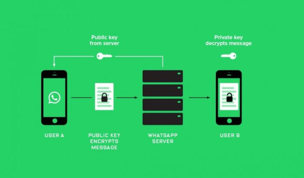 A diagram describing how WhatsApp uses a public key to encrypt messages on its server