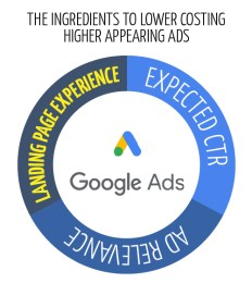 Google Ad Diagram showing the three ingredients to better more cost effective ads. Langin Page, CTR and ad relevance.