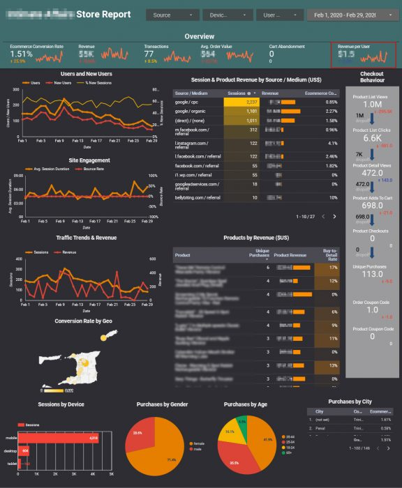 e-commerce reporting dashboard sample.