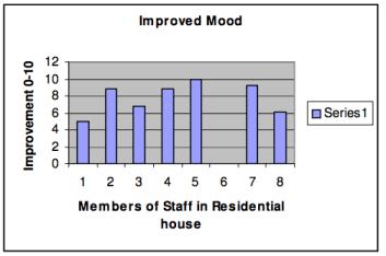Figure 3. Perceptions of Mood Change