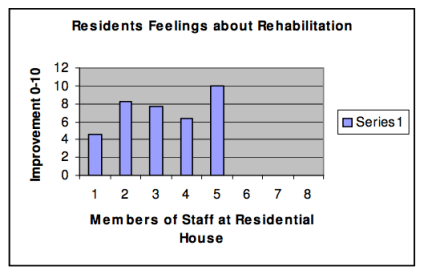 Fig. 9. Perceptions about residents' feelings about rehabilitation