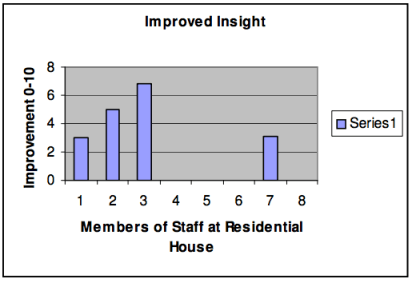 Fig. 7. Perceptions of improved insight
