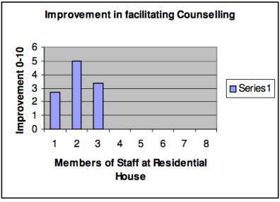 Fig. 8 Perceptions of facilitated counselling