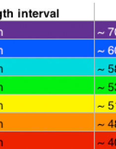 Color chart which associates frequency values with the colors of visible spectrum this type is not as common  wavelength based also conversions rh chemteamfo