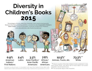 Graphic illustrating the lack of diversity in children's books in 2015