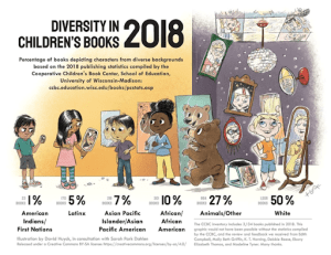 Graphic illustrating the lack of diversity in children's books in 2018