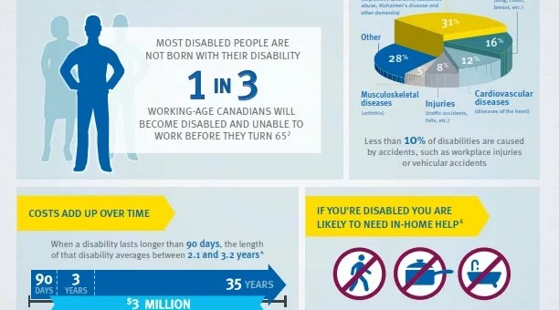 DISABILITY: A CANADIAN REALITY