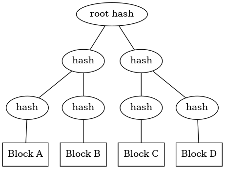 Implementing a Merkle Tree in Go