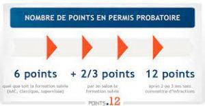 permis probatoire points
