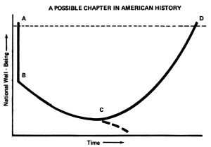 "Graph showing ""a possible chapter in American history,"" where recovery of ""national well being"" can either occur (after an unspecified amount of time), or spiral off into oblivion."