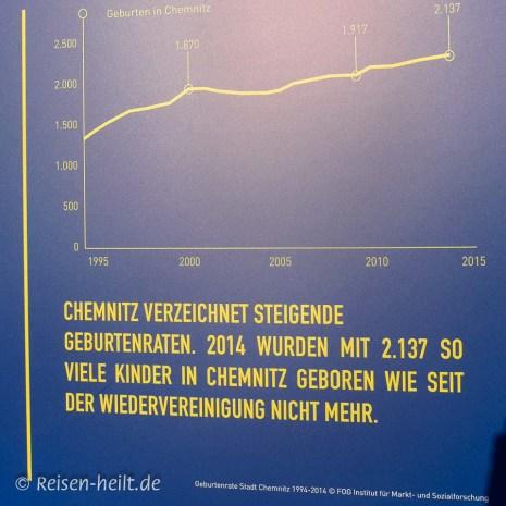 Die Chemnitzer vermehren sich fleißig.