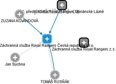 Záchranná služba Royal Rangers Česká republika s.r.o
