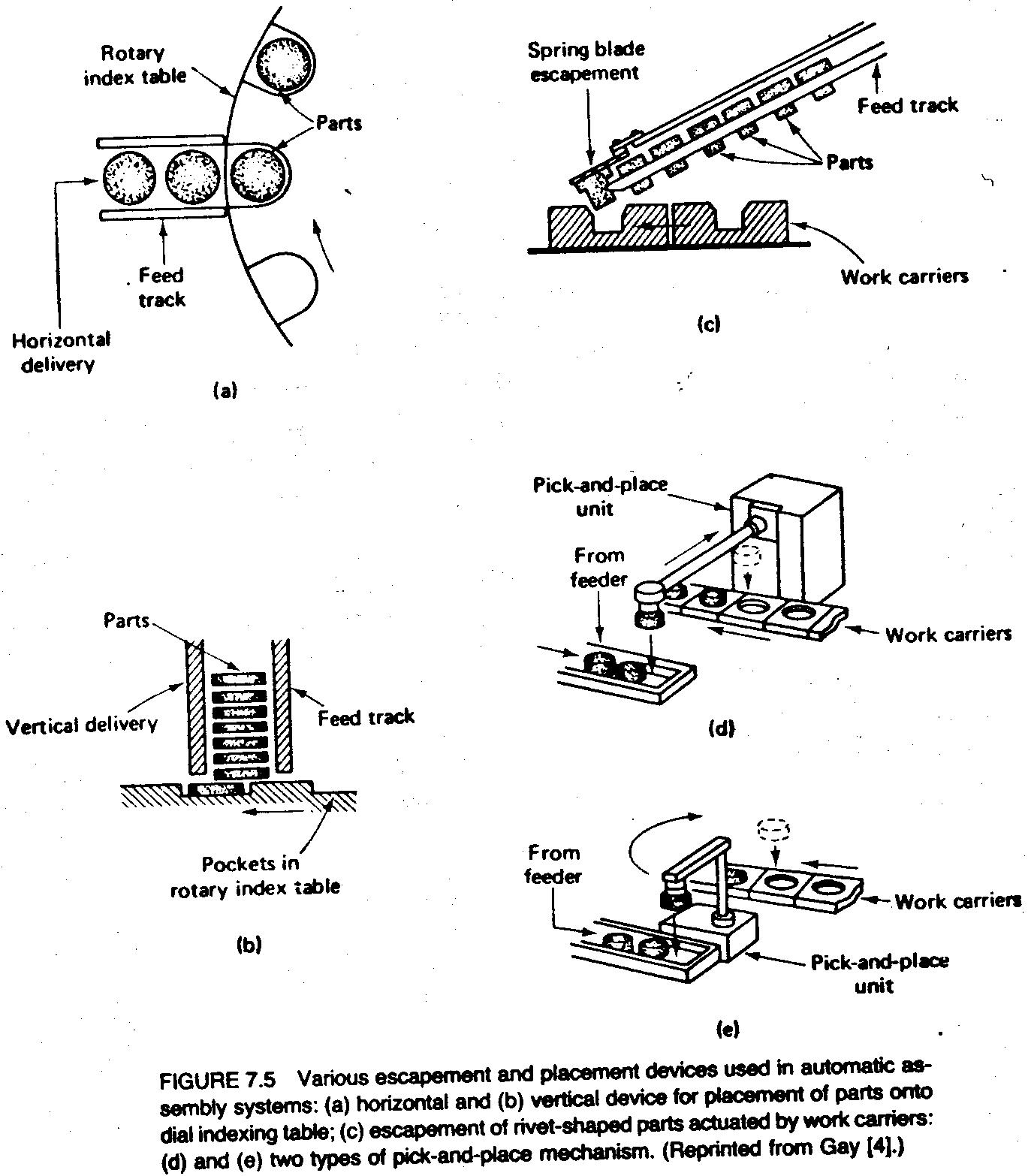7 3 Parts Feeding Devices