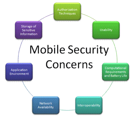 Mobile Device Security Concerns for Law Firms